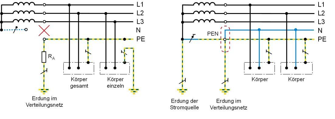 Comparison of earthing in the IT system and TN system